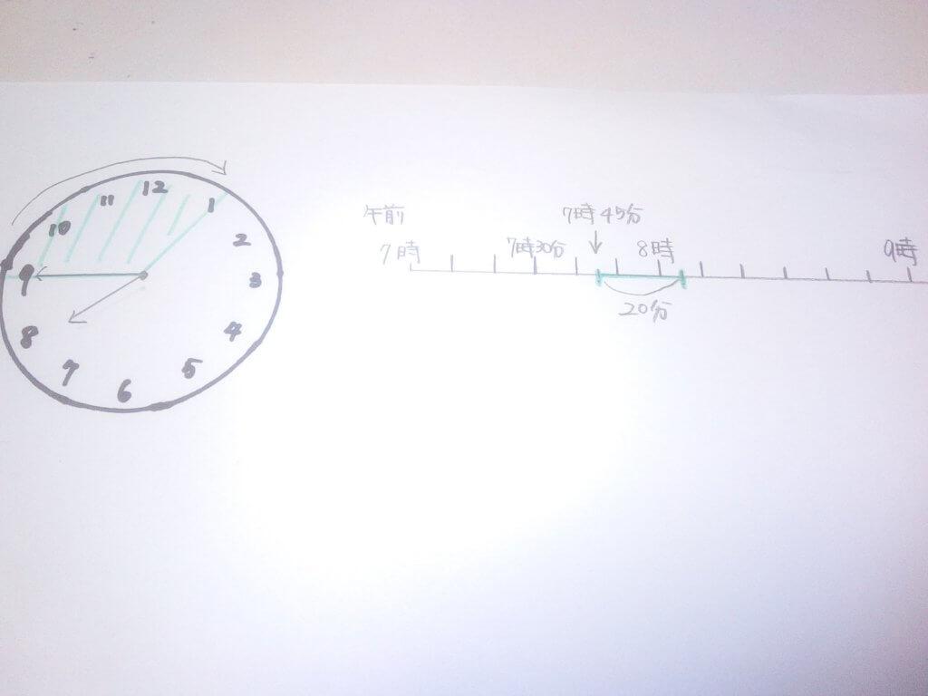 時間の計算の図
